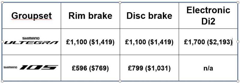 105 vs Ultegra price comparison table