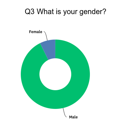 Sportive cyclists gender