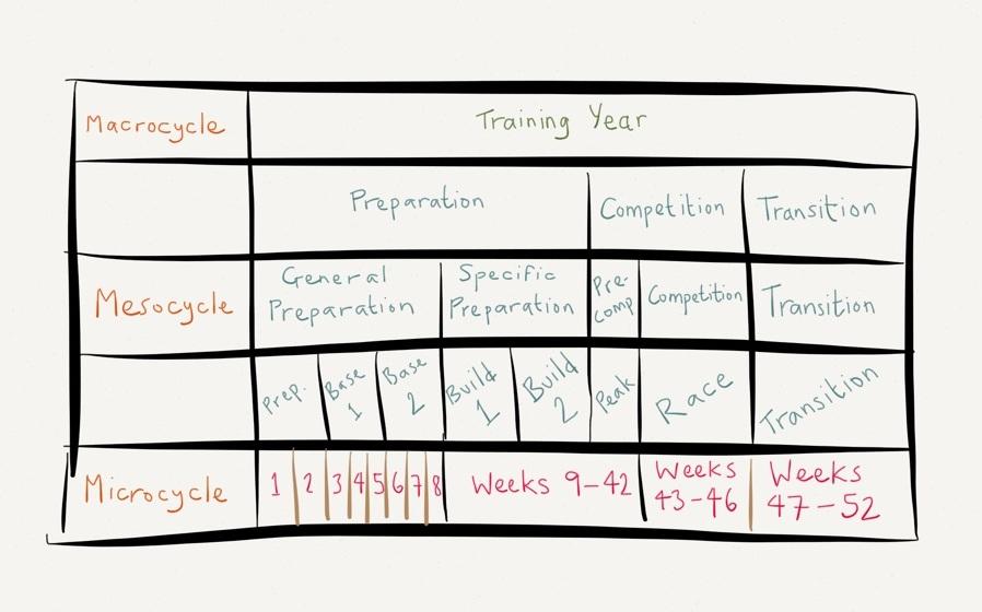 Cycling periodization chart