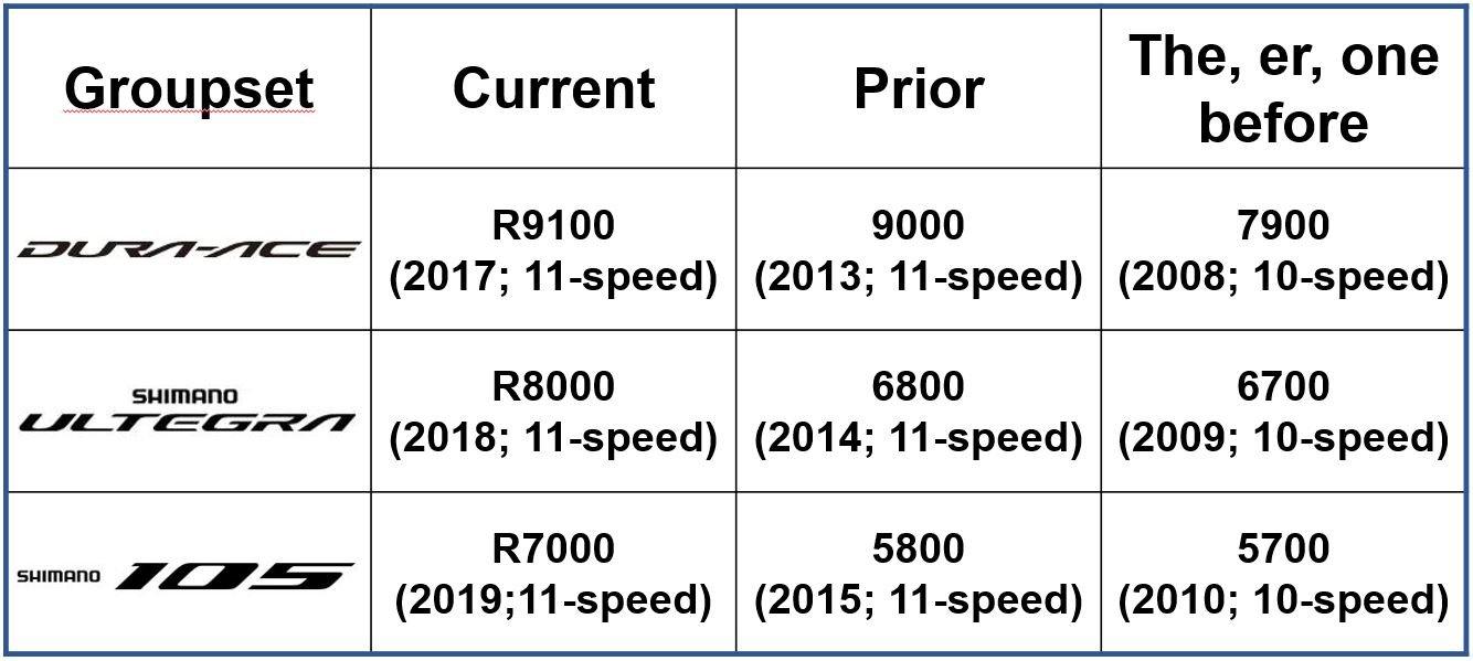Shimano road groupset model range generation table