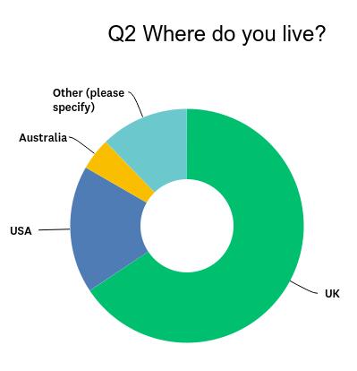 Where do sportive cyclists live?
